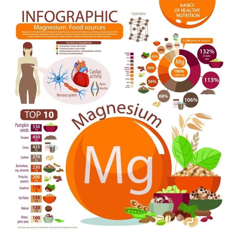 Kolloimed kolloidales Magnesium Infographic