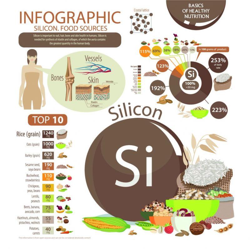 Colloimed kolloidales Silizium Ernährung Tabelle